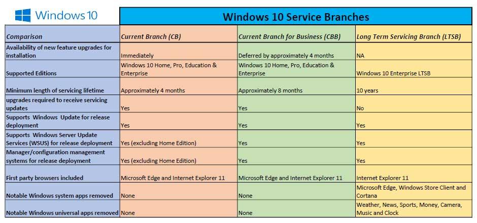 Windows 10 Service Branches